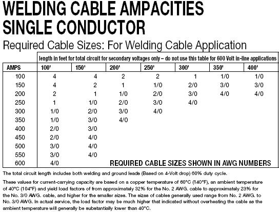 Name:  welding cable amps.JPG Views: 1309 Size:  56.8 KB