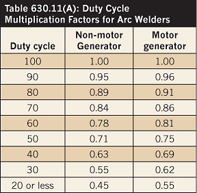 Name:  welder current protection table 630.11(a) duty cycle multiplication factors.png Views: 106 Size:  77.2 KB