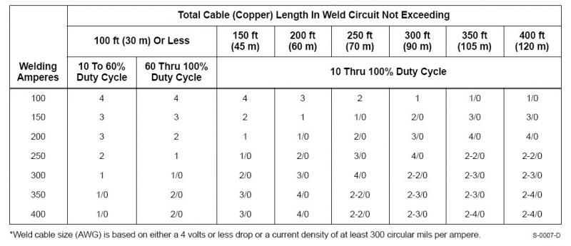 Name:  welding cable size chart.jpg Views: 575 Size:  44.1 KB