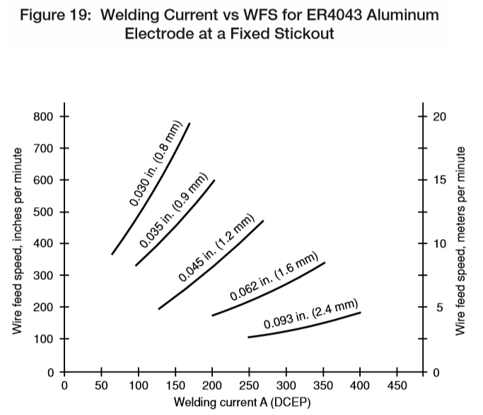 Name:  Lincoln Aluminum wire feed speed vs current.png Views: 277 Size:  83.2 KB