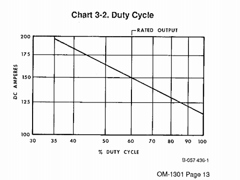 Name:  MM35 duty cycle 80's.PNG Views: 81 Size:  37.8 KB
